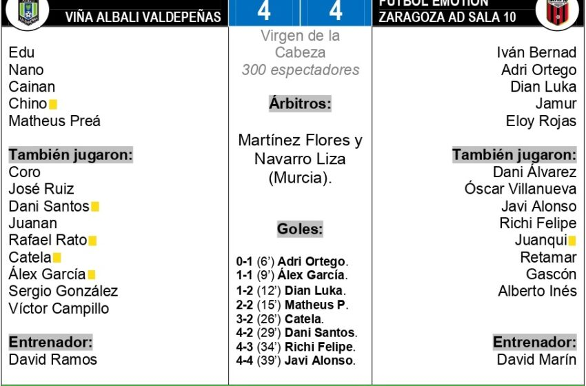Viña Albali Valdepeñas  –  Fútbol Emotion Zaragoza AD Sala 10: 4-4 Empate en un duelo de toma y daca