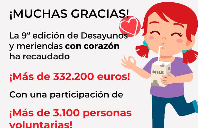 La campaña Desayunos y Meriendas #ConCorazón logra 1.316 euros para familias en situación de vulnerabilidad
